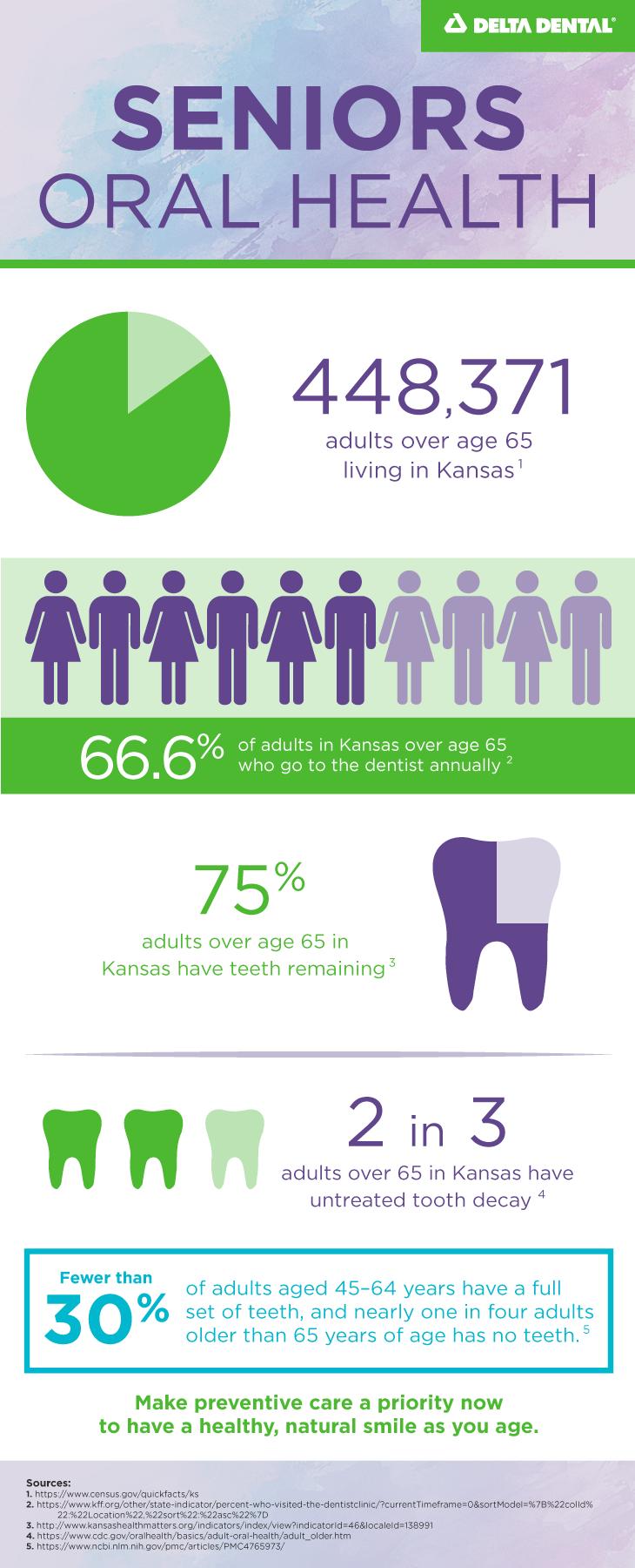 Seniors oral health infographic