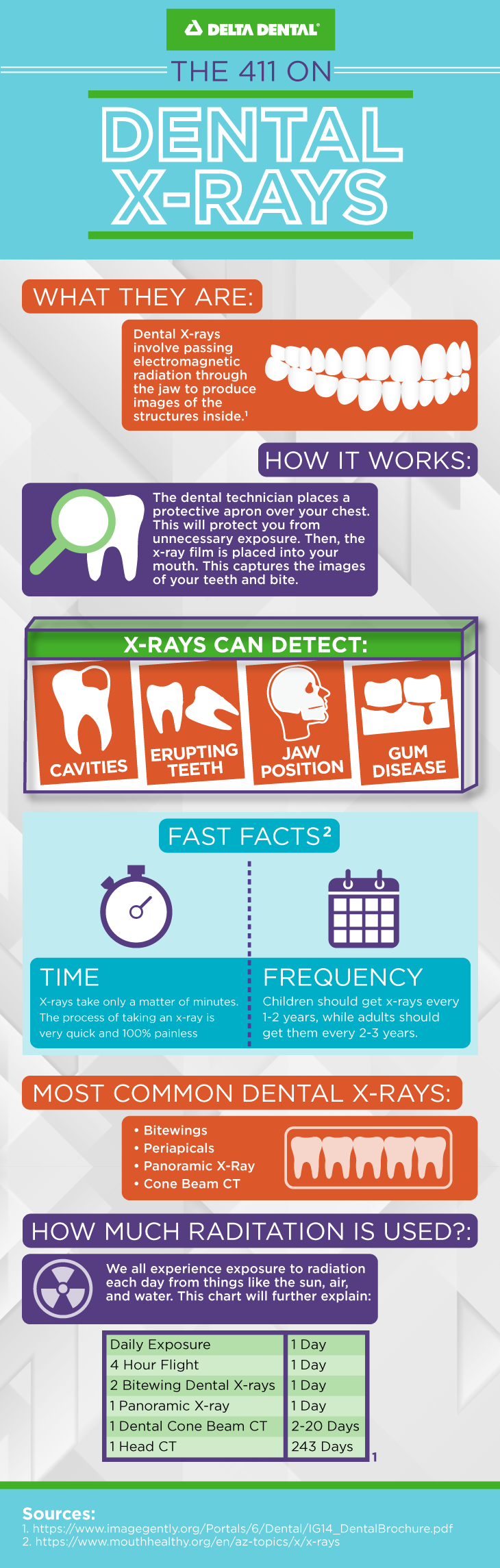 Dental x-rays allow for dentists to study the condition of your mouth with deeper detail than a visual exam.